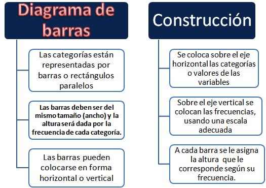 ¿Cómo hacer un gráfico de barras?