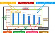 Ejes de un gráfico de barras