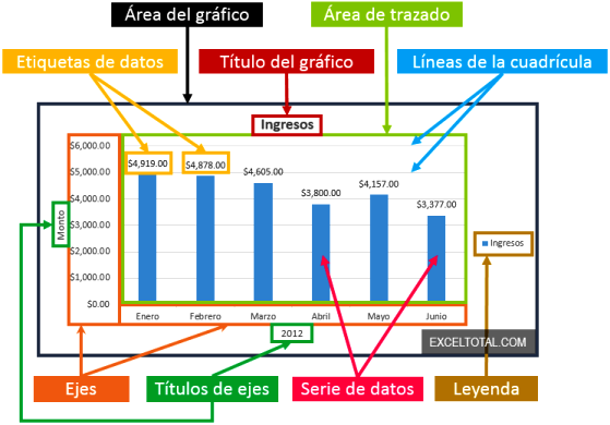 Partes de un gráfico de barras
