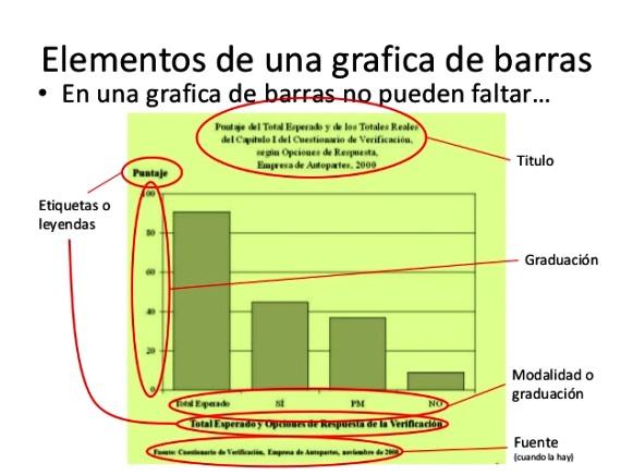 ¿Qué debe tener un gráfico de barras?