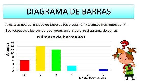 Ventajas y desventajas de un gráfico de barras