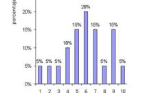 ¿Cómo agregar porcentajes a un gráfico de barras?