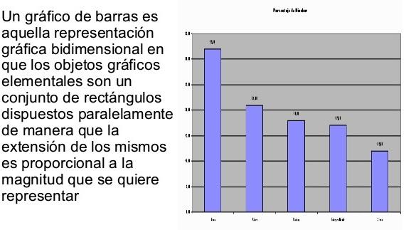 Importancia del gráfico de barras