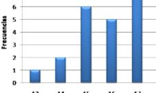 ¿Cómo calcular la mediana de un gráfico de barras?