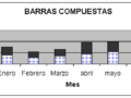 ¿Qué es una gráfica de barras compuestas?
