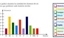 Gráfico de barras para niños de primaria